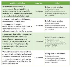 Descripción de los modulos y duración